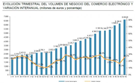 Retail Institute muestra el crecimiento del e-commerce en España