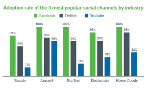 Adoption-Rate-of-Social-Media-Channels-by-Industry