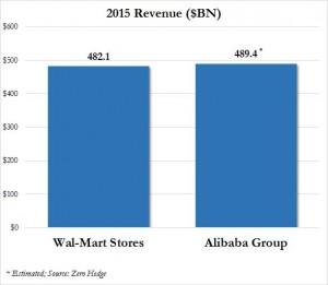 Alibaba supera a Walmart en ventas